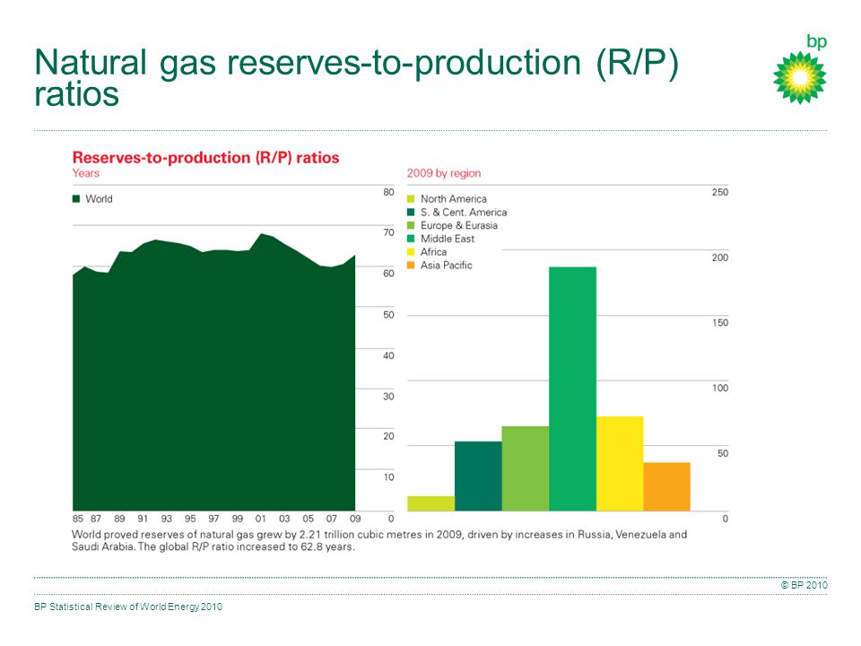 BP Statistical Review of World Energy 2010 © BP 2010 Natural gas reserves-to-production (R/P) ratios