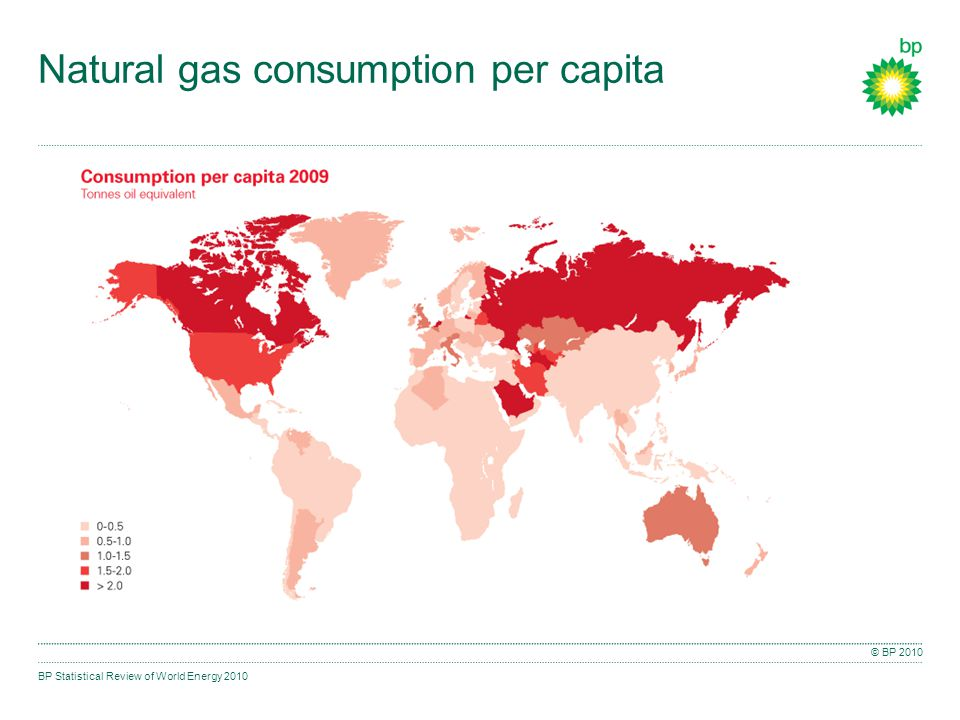 BP Statistical Review of World Energy 2010 © BP 2010 Natural gas consumption per capita