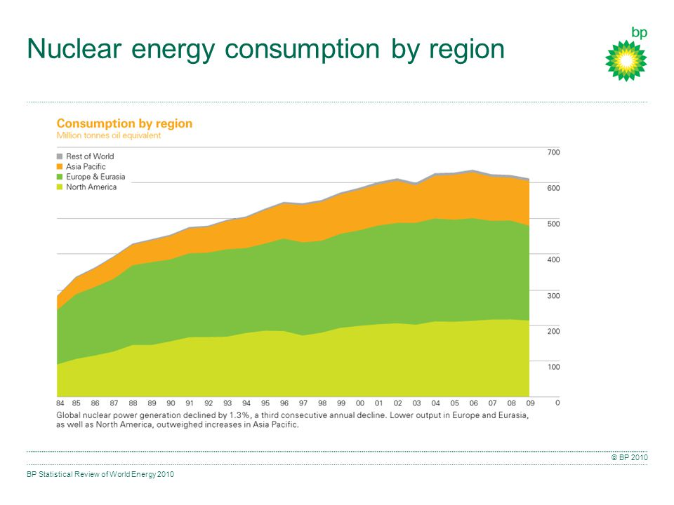 BP Statistical Review of World Energy 2010 © BP 2010 Nuclear energy consumption by region