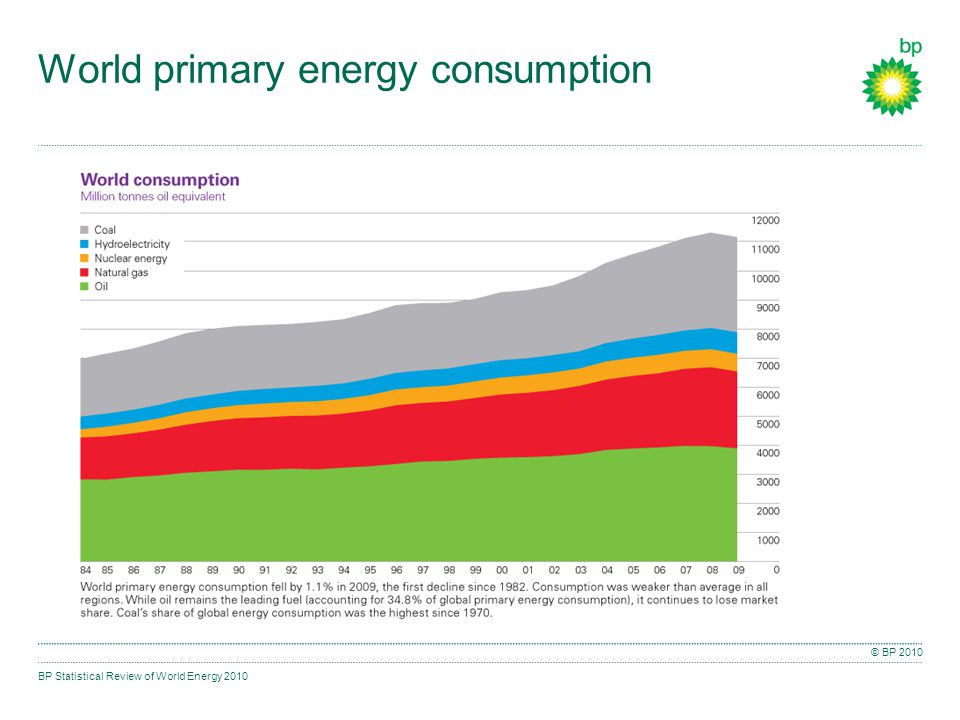 BP Statistical Review of World Energy 2010 © BP 2010 World primary energy consumption