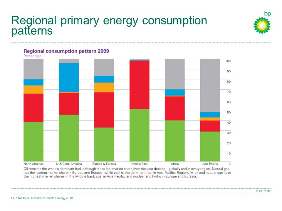 BP Statistical Review of World Energy 2010 © BP 2010 Regional primary energy consumption patterns