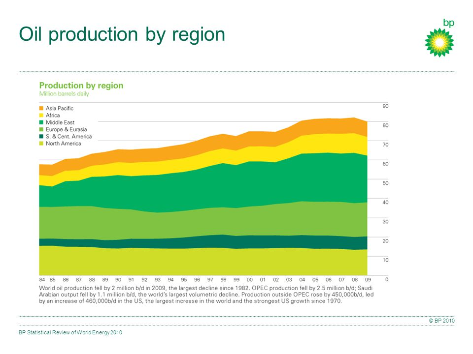 BP Statistical Review of World Energy 2010 © BP 2010 Oil production by region