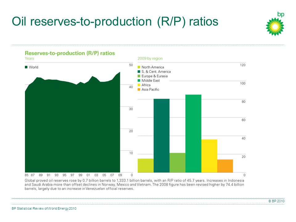 BP Statistical Review of World Energy 2010 © BP 2010 Oil reserves-to-production (R/P) ratios