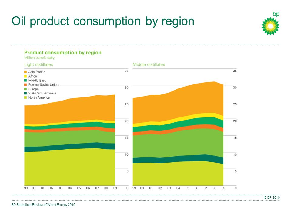 BP Statistical Review of World Energy 2010 © BP 2010 Oil product consumption by region