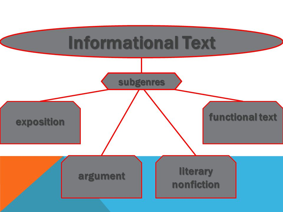 Informational Text subgenres exposition argument functional text literary nonfiction