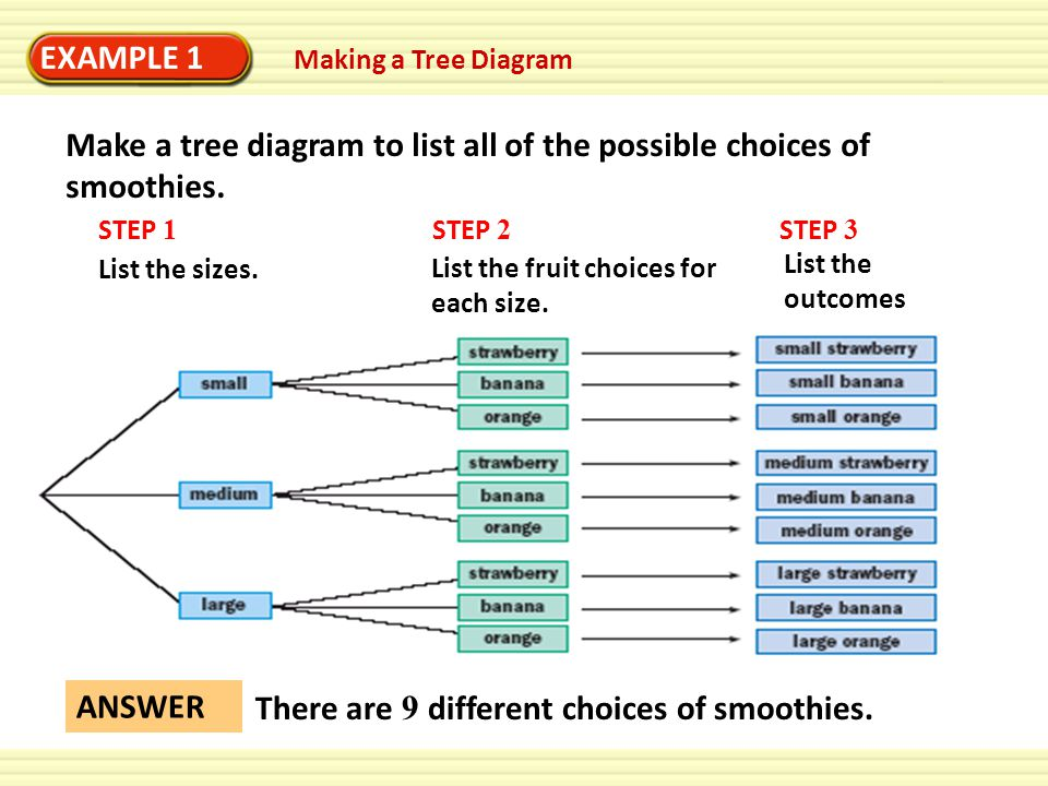 Lesson 7 Sp 7 Sample Space Example 1 Making A Tree Diagram Fruit