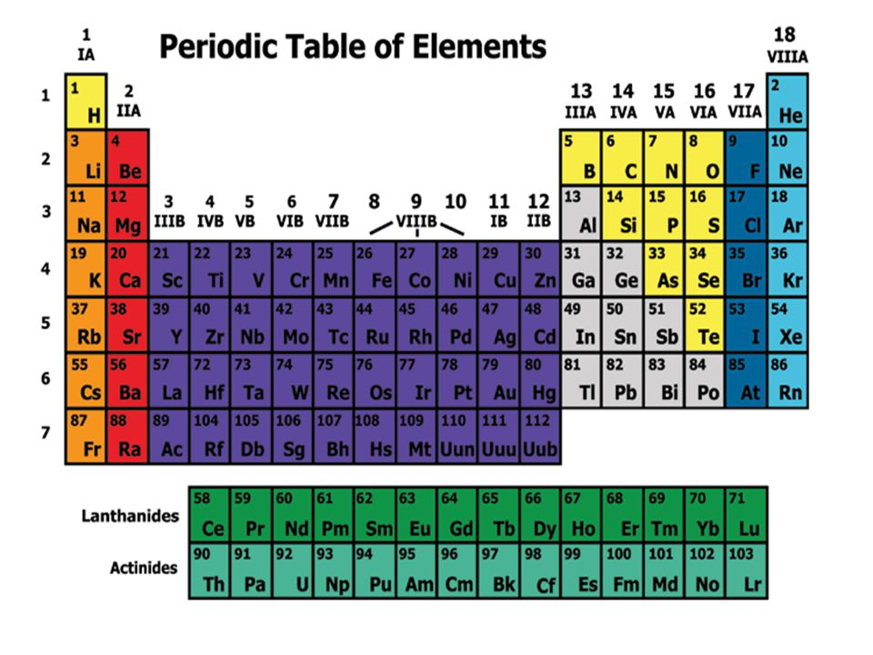 The periodic table j mcleod h chemistry ppt video online download 3 essential question how is the periodic table arranged urtaz Images