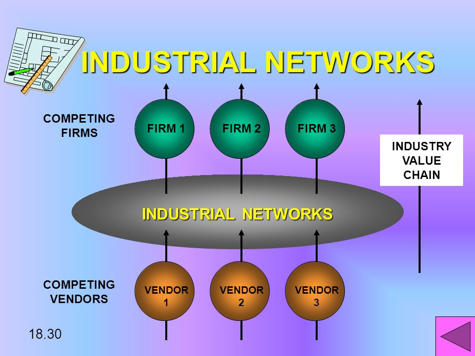 18.29 INDUSTRIAL NETWORKS & EXTENDED ENTERPRISE SYSTEMS THE VISION: STRUCTURE: From marketplace to value web VALUE WEB: COLLECTION OF FIRMS ACTING TOGETHER IN AN INDUSTRIAL VALUE CHAIN COORDINATED BY NETWORKS VALUE WEB: COLLECTION OF FIRMS ACTING TOGETHER IN AN INDUSTRIAL VALUE CHAIN COORDINATED BY NETWORKS*