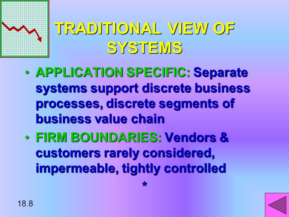 18.7 BUSINESS VALUE CHAIN INTERDEPENDENT FUNCTIONS DEAL WITH VENDOR & CUSTOMER BUSINESS PROCESSESINTERDEPENDENT FUNCTIONS DEAL WITH VENDOR & CUSTOMER BUSINESS PROCESSES TYPICAL CHAIN:TYPICAL CHAIN: –INBOUND LOGISTICS –MANUFACTURING –FINANCE –MARKETING & SALES –SUPPORT *