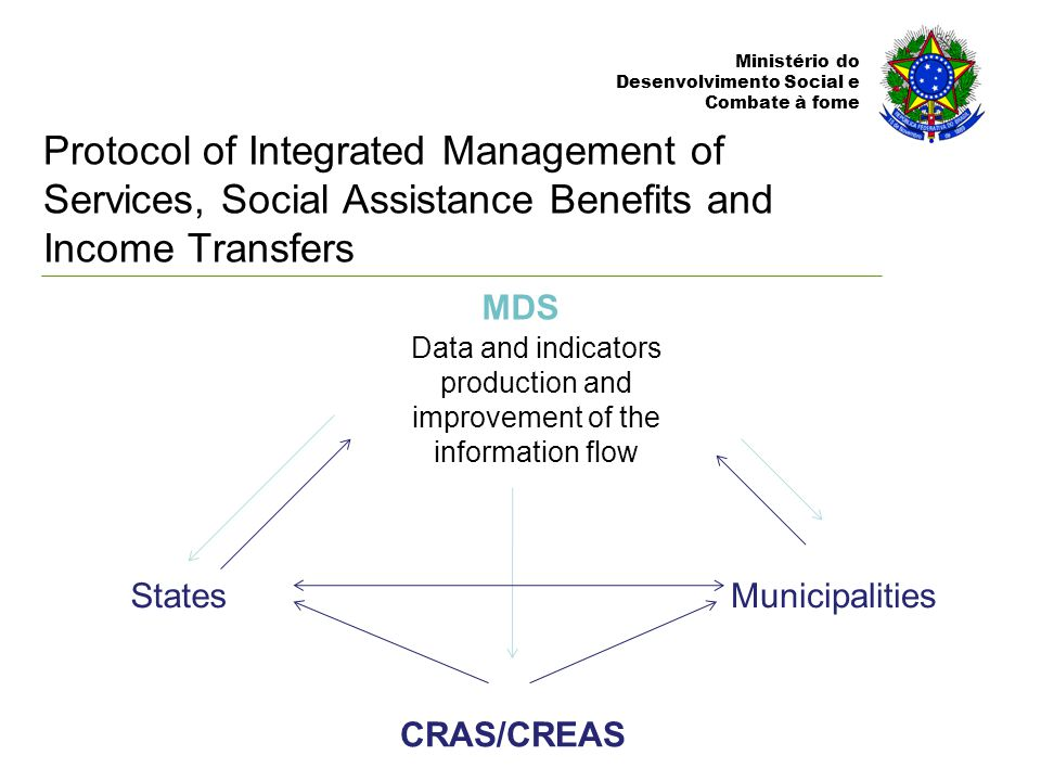 Ministério do Desenvolvimento Social e Combate à fome MDS StatesMunicipalities CRAS/CREAS Data and indicators production and improvement of the information flow Protocol of Integrated Management of Services, Social Assistance Benefits and Income Transfers