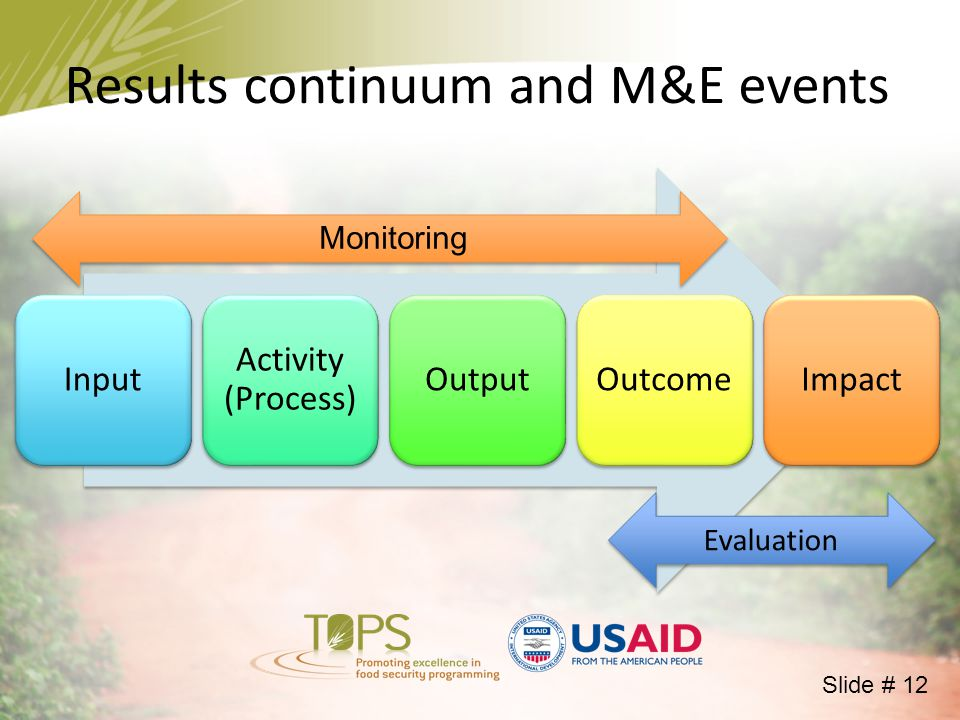 Results continuum and M&E events Input Activity (Process) OutputOutcomeImpact Evaluation Monitoring Slide # 12