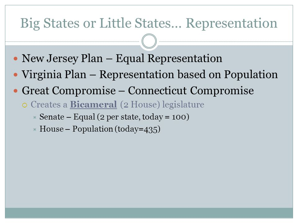 Big States or Little States… Representation New Jersey Plan – Equal Representation Virginia Plan – Representation based on Population Great Compromise – Connecticut Compromise  Creates a Bicameral (2 House) legislature  Senate – Equal (2 per state, today = 100)  House – Population (today=435)