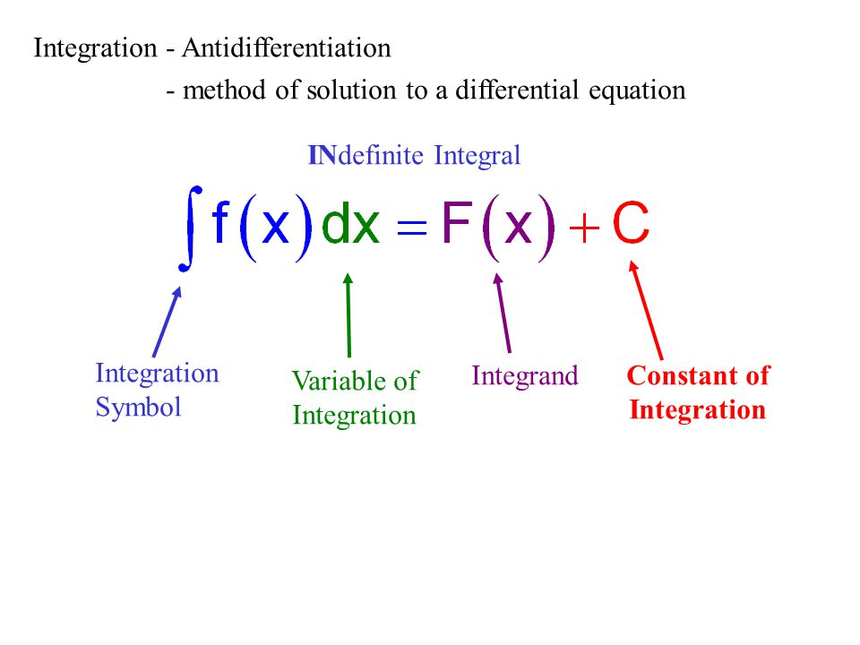 Integration - Antidifferentiation - method of solution to a differential equation INdefinite Integral Integration Symbol Variable of Integration Integrand Constant of Integration