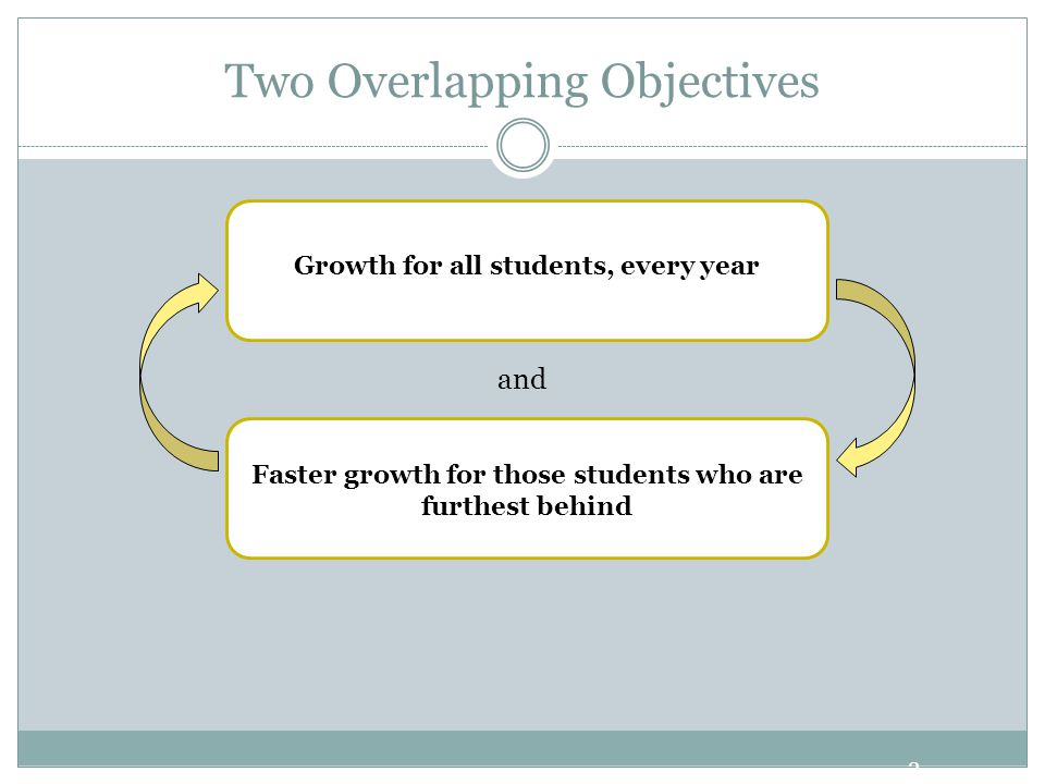 Two Overlapping Objectives 3 and Growth for all students, every year Faster growth for those students who are furthest behind
