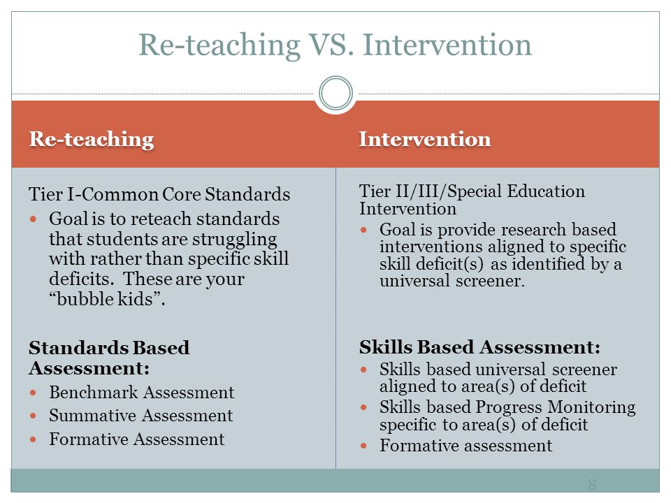 Re-teaching Intervention Tier I-Common Core Standards Goal is to reteach standards that students are struggling with rather than specific skill deficits.
