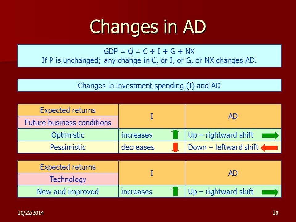 10/22/ Changes in AD GDP = Q = C + I + G + NX If P is unchanged; any change in C, or I, or G, or NX changes AD.