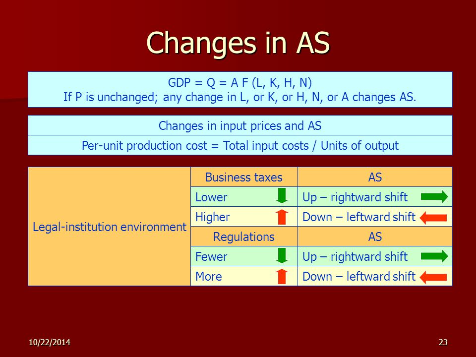 10/22/ Changes in AS GDP = Q = A F (L, K, H, N) If P is unchanged; any change in L, or K, or H, N, or A changes AS.