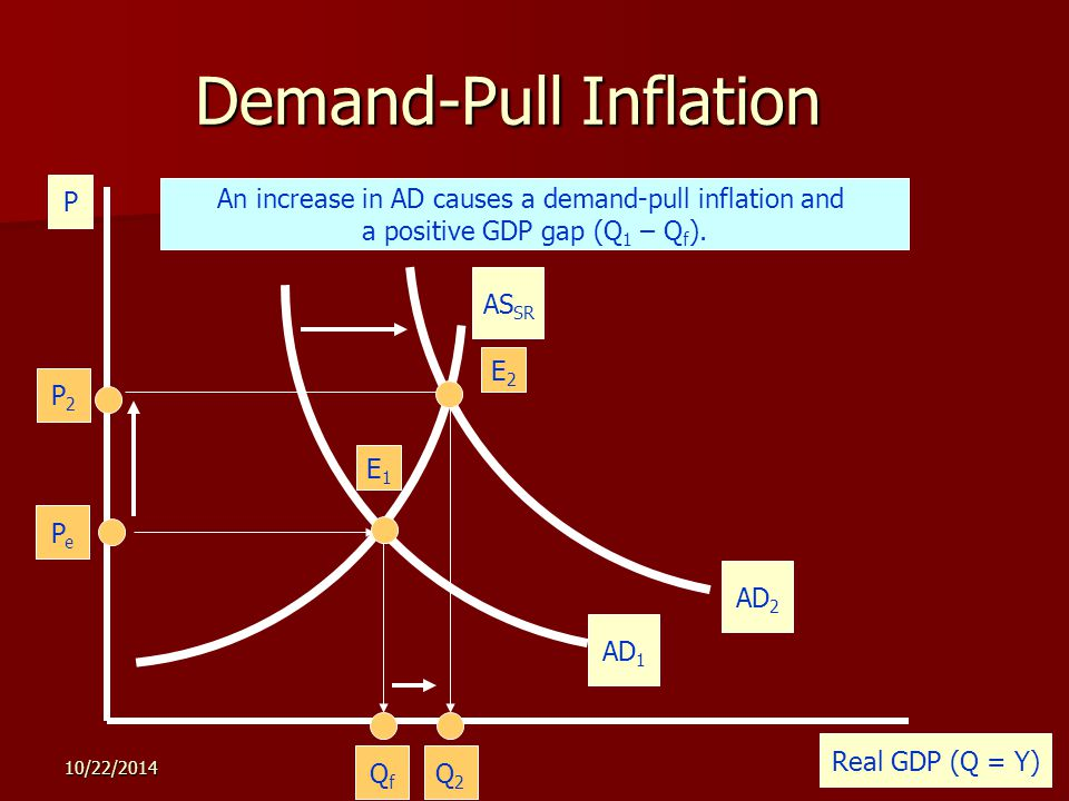 10/22/ Demand-Pull Inflation P Real GDP (Q = Y) AS SR PePe QfQf E1E1 The economy is illustrated by the AD and AS curves below.