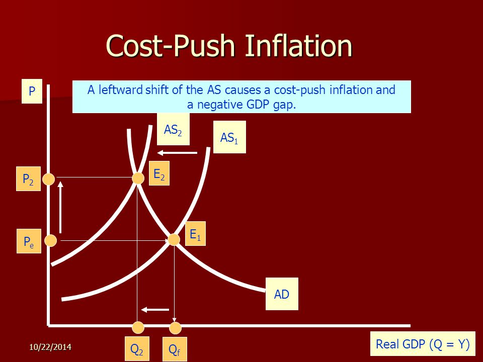 10/22/ Cost-Push Inflation P Real GDP (Q = Y) AS 1 PePe QfQf E1E1 The economy is illustrated by the AD and AS curves below.