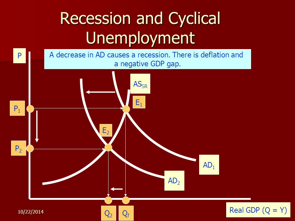 10/22/ Recession and Cyclical Unemployment P Real GDP (Q = Y) AS SR P2P2 Q2Q2 E2E2 The economy is illustrated by the AD and AS curves below.