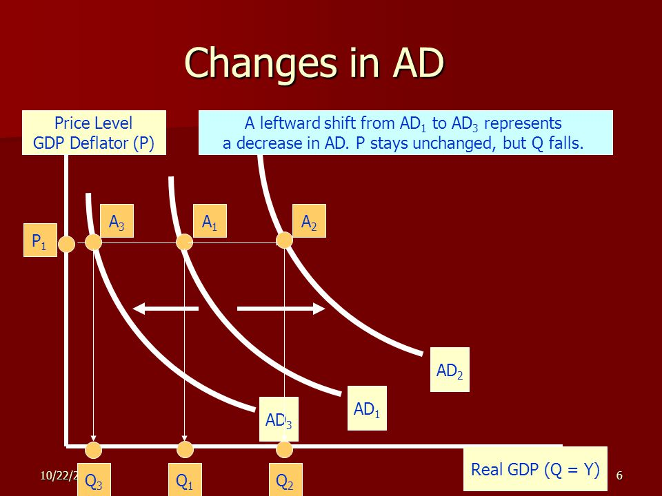 10/22/20146 Changes in AD Price Level GDP Deflator (P) Real GDP (Q = Y) AD 1 P1P1 Q1Q1 A1A1 A rightward shift from AD 1 to AD 2 represents an increase in AD.