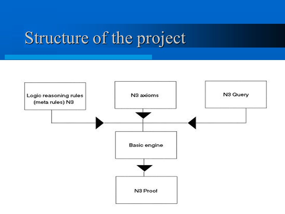 27 Structure of the project