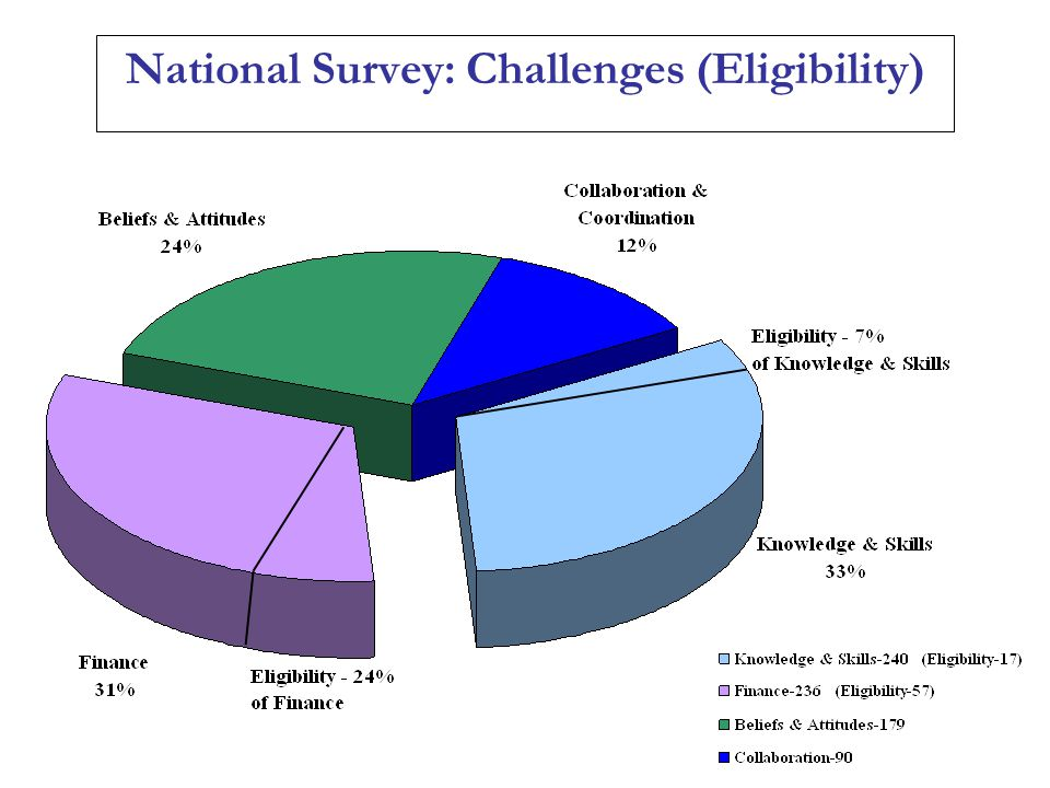 National Survey: Challenges (Eligibility)