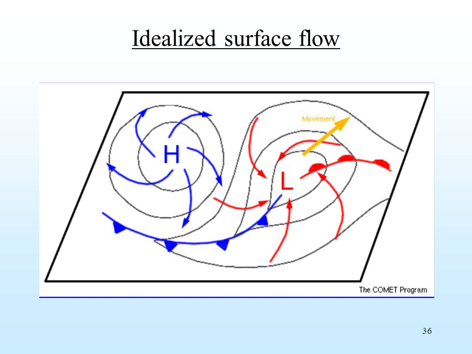 36 Idealized surface flow
