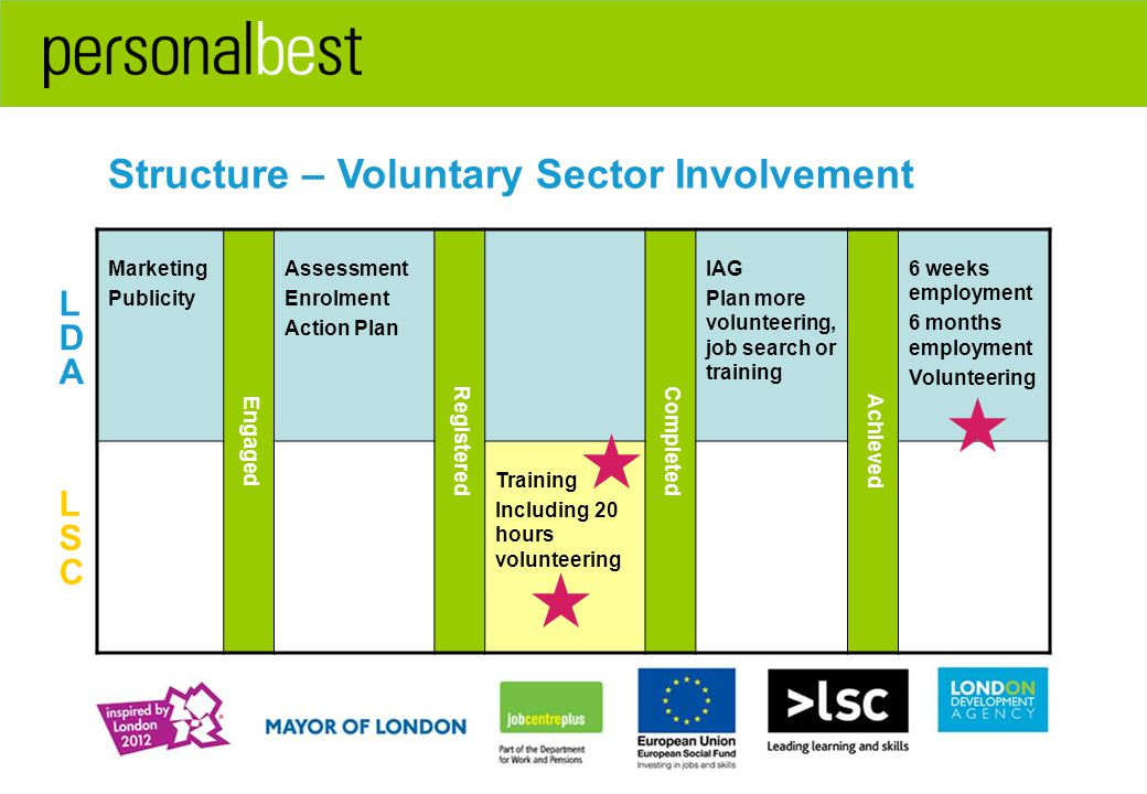 Structure – Voluntary Sector Involvement Marketing Publicity Engaged Assessment Enrolment Action Plan RegisteredCompleted IAG Plan more volunteering, job search or training Achieved 6 weeks employment 6 months employment Volunteering Training Including 20 hours volunteering LDALDA LSCLSC