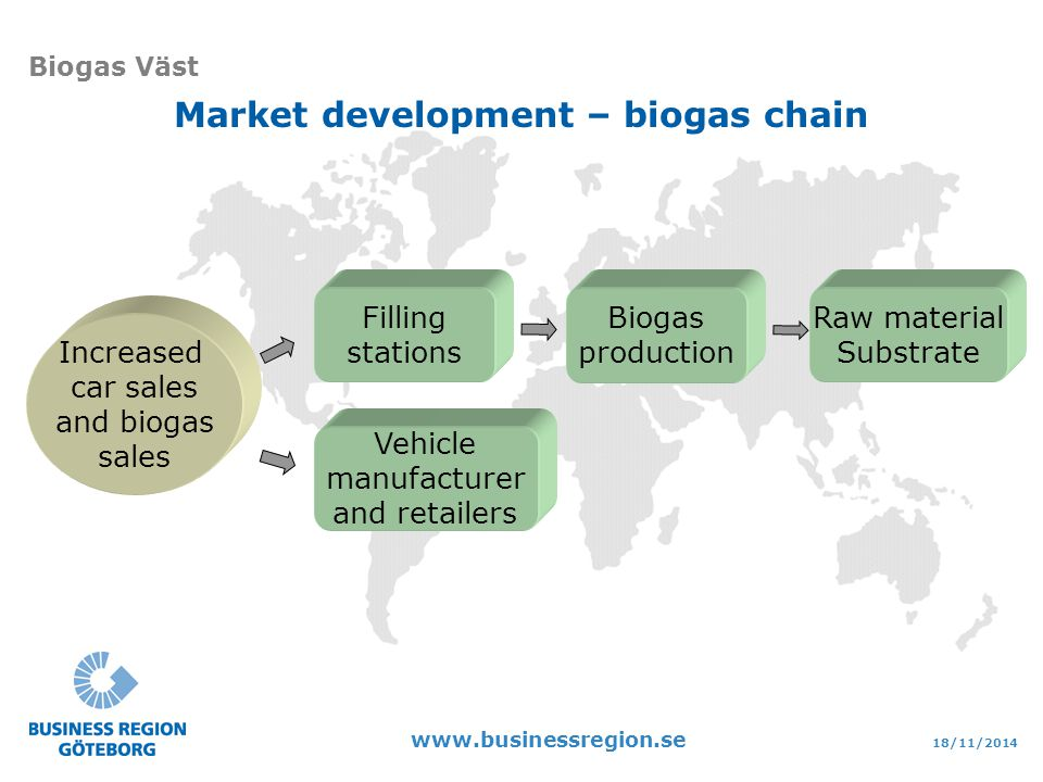18/11/ Biogas Väst Market development – biogas chain Increased car sales and biogas sales Vehicle manufacturer and retailers Filling stations Raw material Substrate Biogas production