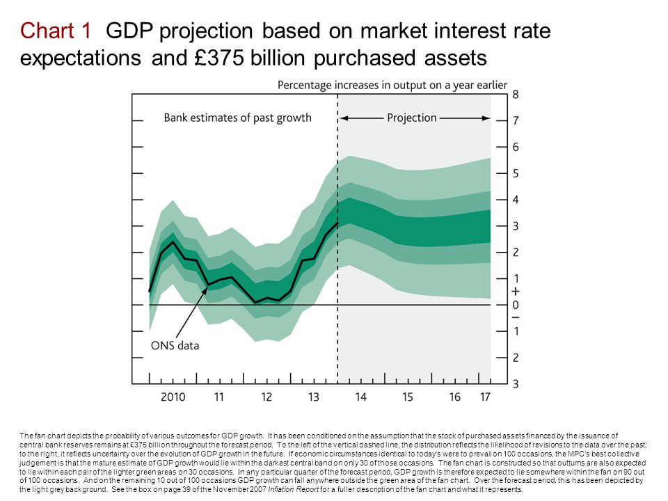 Chart 1 GDP projection based on market interest rate expectations and £375 billion purchased assets The fan chart depicts the probability of various outcomes for GDP growth.