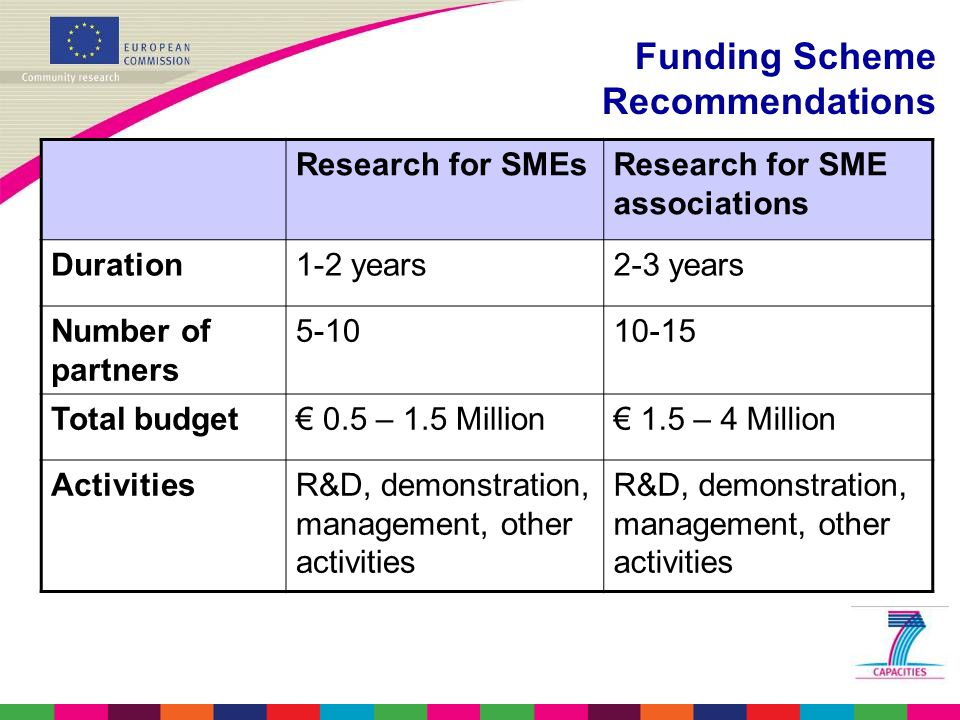 Funding Scheme Recommendations Research for SMEsResearch for SME associations Duration1-2 years2-3 years Number of partners Total budget€ 0.5 – 1.5 Million€ 1.5 – 4 Million ActivitiesR&D, demonstration, management, other activities