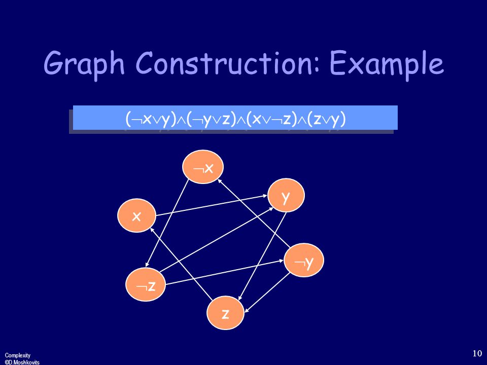 Complexity ©D.Moshkovits 10 Graph Construction: Example xx y x zz z (  x  y)  (  y  z)  (x  z)  (z  y) yy