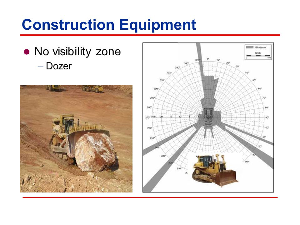 Construction Equipment No visibility zone  Three axle dump truck