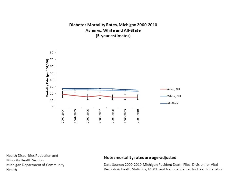 Health Disparities Reduction and Minority Health Section, Michigan Department of Community Health Data Source: Michigan Resident Death Files, Division for Vital Records & Health Statistics, MDCH and National Center for Health Statistics Note: mortality rates are age-adjusted