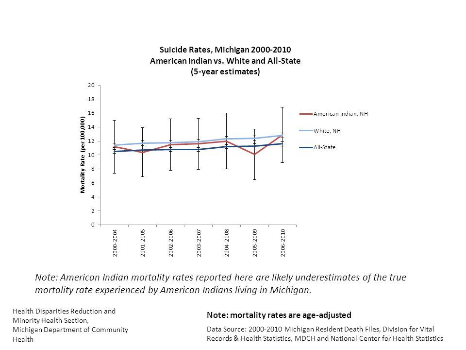 Health Disparities Reduction and Minority Health Section, Michigan Department of Community Health Data Source: Michigan Resident Death Files, Division for Vital Records & Health Statistics, MDCH and National Center for Health Statistics Note: American Indian mortality rates reported here are likely underestimates of the true mortality rate experienced by American Indians living in Michigan.