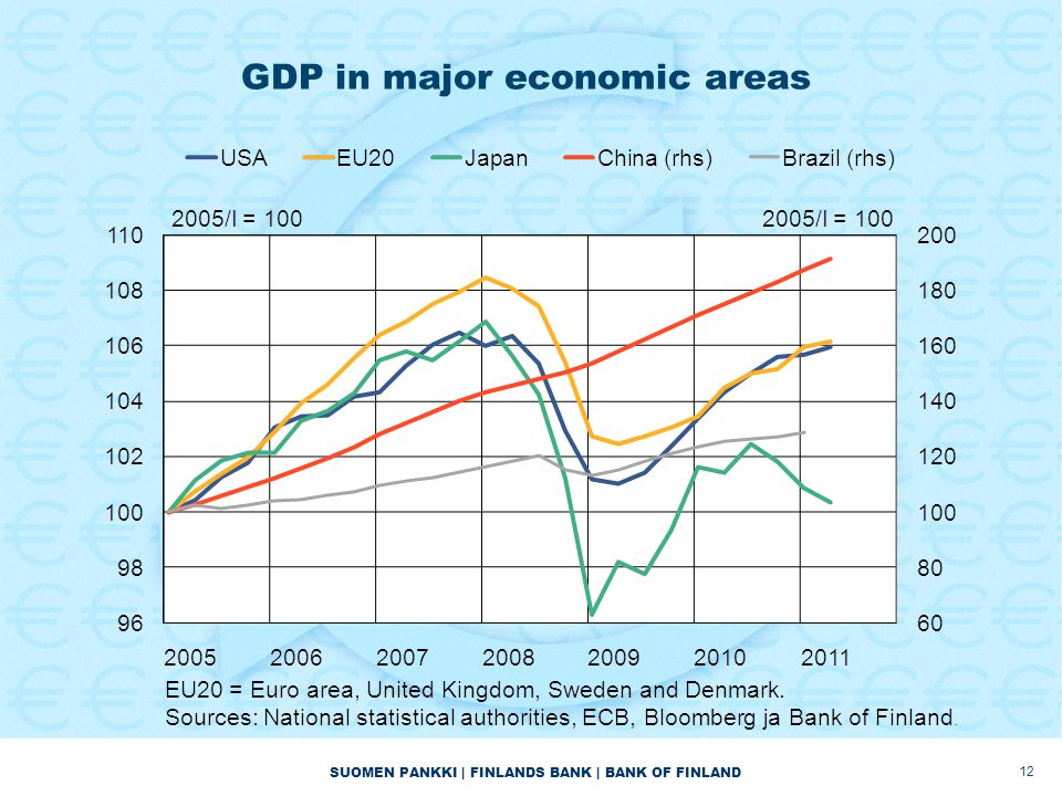 SUOMEN PANKKI | FINLANDS BANK | BANK OF FINLAND GDP in major economic areas 12