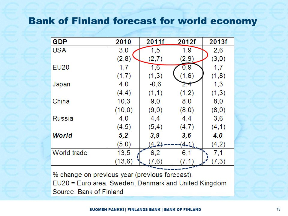 SUOMEN PANKKI | FINLANDS BANK | BANK OF FINLAND Bank of Finland forecast for world economy 13