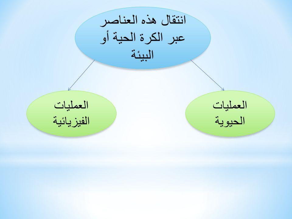 دورة الماء ودورة الكربون