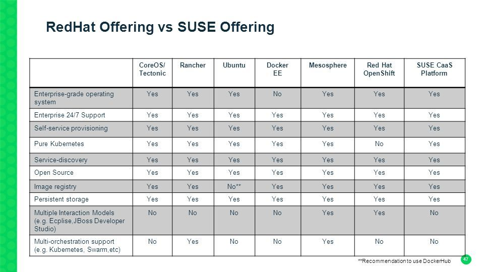 SUSE CaaS Platform Competitive and How to Sell Salescast Jennifer